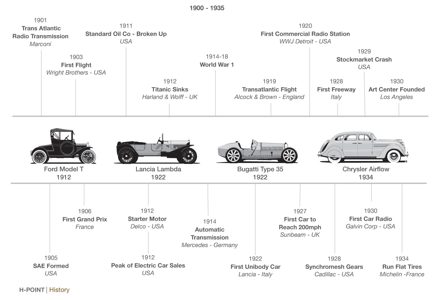 H Point Car Design Book History Timeline Car Body Design