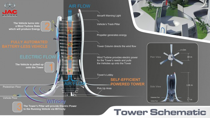JAC Motors HEFEI - Tower Schematic