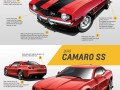 This is How Chevrolet Camaro Design Evolved through Five Generations