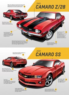 1969--2010-Camaro-Design-Features