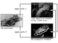 Two-handed gesture-based car styling in a virtual environment