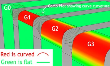 Surface G0, G1, G2 and G3 continuity