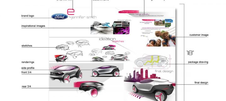 2015 Designing for the Future Competition Board Callouts