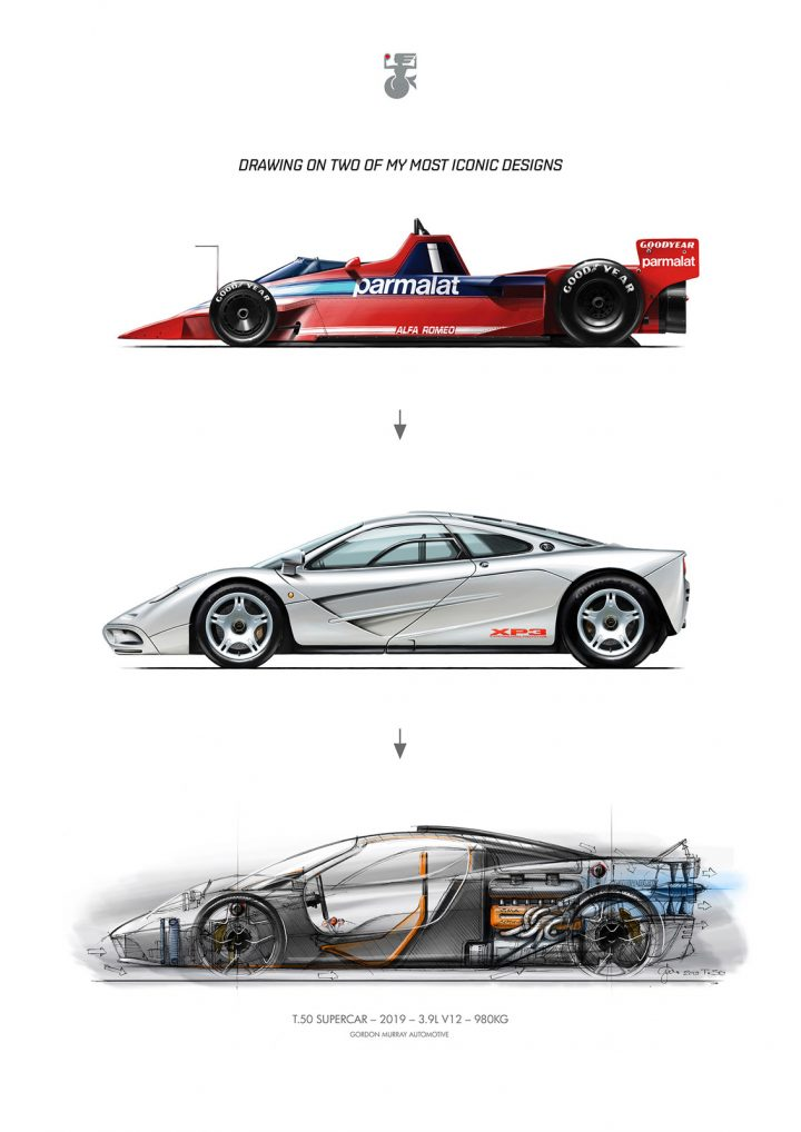 Iconic Car Designs by Gordon Murray